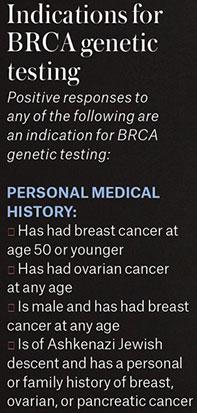 Genetic-Cancer-Testing
